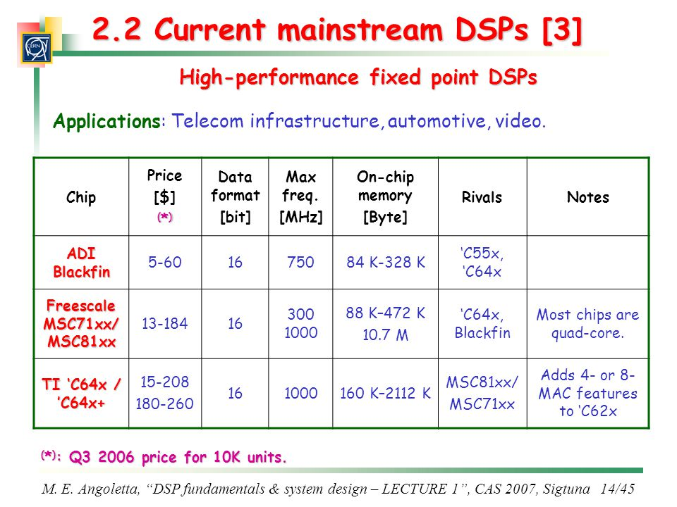 2.2 Current mainstream DSPs [3]